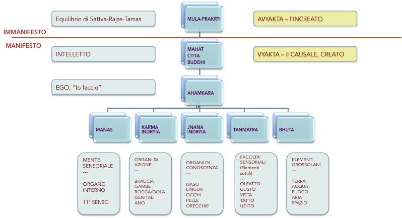 Buddhi, Ahamkara, Manas, jnana e Karma Indriya