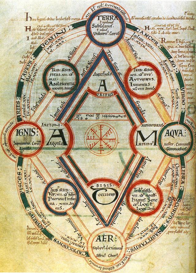 Il quattro elementi e le loro inetrconnessioni (manoscritto inglese, 11° sec.)