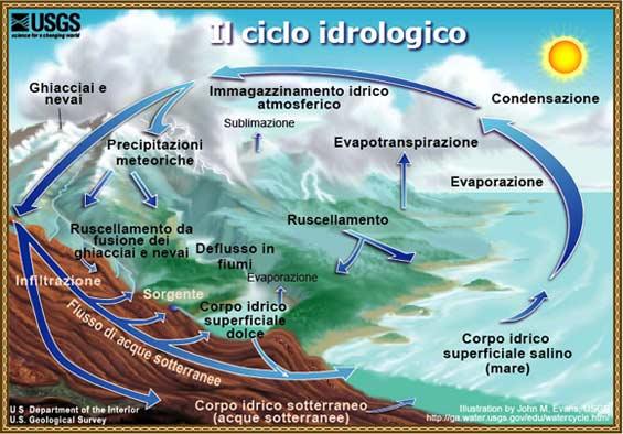 Il ciclo idrogeologico dell'acqua (credits: www.usgs.gov)