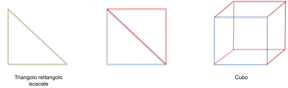 triangolo isoscele cubo